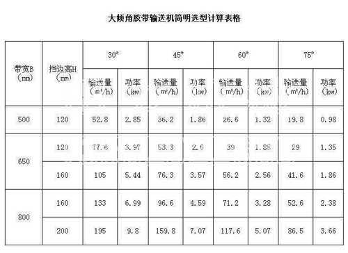 大倾角皮带输送机参数表