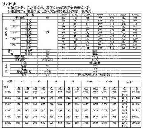 空气输送斜槽参数表